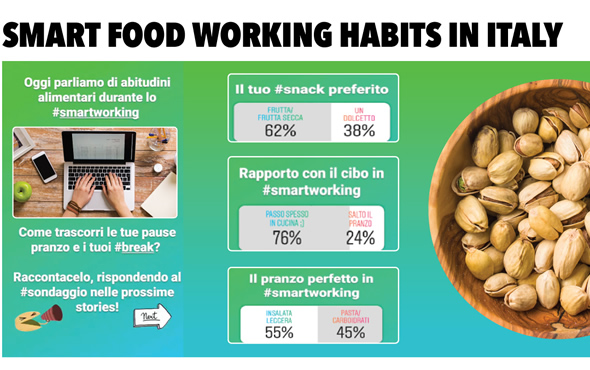 Smart Food Working Habits in Italy